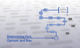 Copy of Determining Fact, Opinion, and Bias