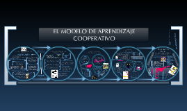 Copy of (3)EGGEN & KAUCHAK. EL MODELO DE APRENDIZAJE COOPERATIVO.