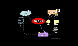 Simplificatie Web 2.0