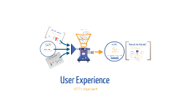 User Experience GFT's Approach