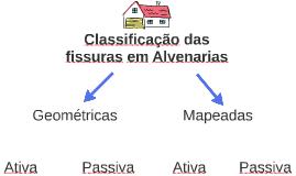 Classificação das Fissuras nas Alvenarias