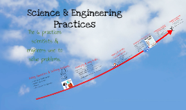 Science & Engineering Practices