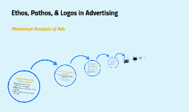 ethos pathos and logos in advertising by amanda bailey on prezi copy of ethos pathos and logos in advertising