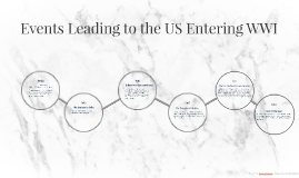 Events Leading to the US Entering WWI