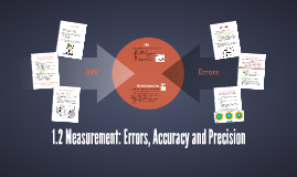 1.2 Measurement: Errors, Accuracy and Precision