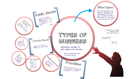 Types of Business - Private/Public