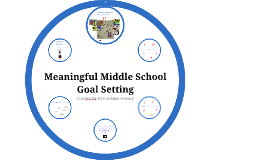 Copy of Meaningful Middle School Goal Setting