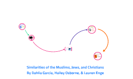Religions of the