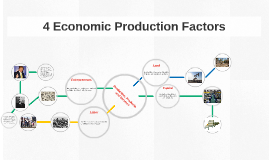 4 Economic Production Factors