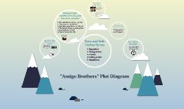 "Copy of Copy of ""Amigo Brothers"" Plot Diagram"