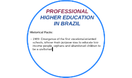 PROFESSIONAL HIGHER EDUCATION IN BRAZIL