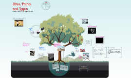 Ethos, Pathos and Logos 2015