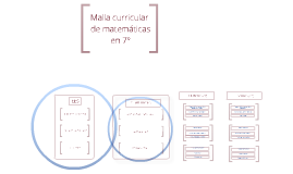 Grado 7° mallas curriculares matemáticas