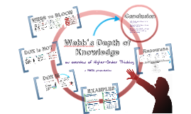 Copy of Webbs Depth of Knowledge