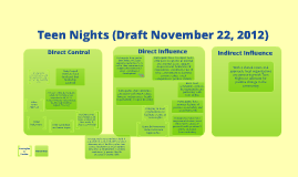 Theory of Change for Teen Nights