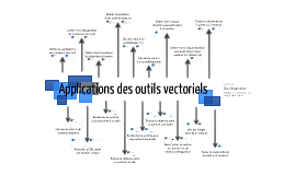 Applications des outils vectoriels