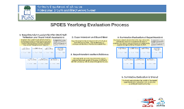 SPGES Summative Evaluation Process