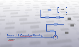 Research & Campaign Planning