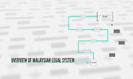 OVERVIEW OF MALAYSIAN LEGAL SYSTEM