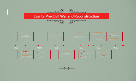 Copy of Events that led to the Civil War