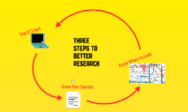 three steps to better research: ENG 102
