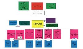 NB Org Chart