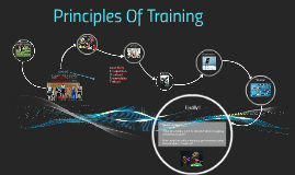 Training Principles by Mark Newman