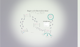 Copy of Habit #2: Begin with the End in Mind
