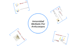Inmunidad Mediada Por Celulas