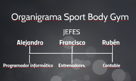 Organigrama Sport Body Gym