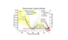 A Short History of Earth's CO2 levels