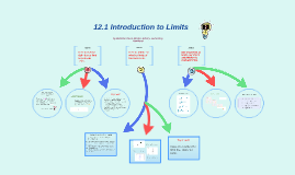 12 Limits and an Introduction to Calculus