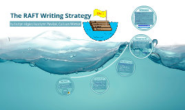 Copy of RAFT Writing Strategy