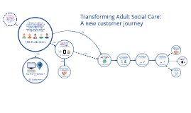 Copy of ASC Customer Pathway Design