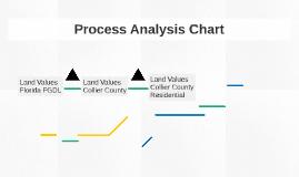 Process Analysis Chart