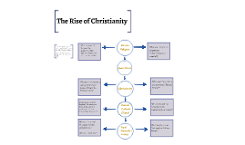 The Rise of Christianity in Western Europe
