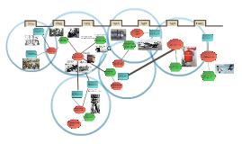 Copy of SCoT model Drukvaten en Lassen