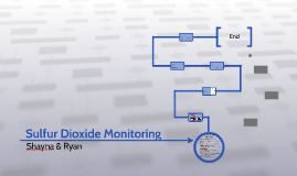 Sulfur Dioxide Monitoring