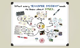 What every TRANSFER STUDENT should know about STARS!