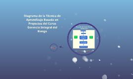 Diagrama de la Técnica de Aprendizaje Basada en Proyectos de
