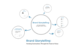 Thesis Defense: Brand Storytelling