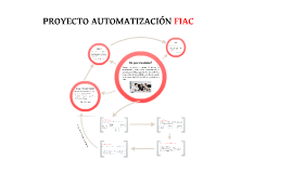 Proyecto FIAC