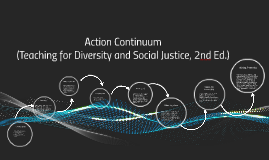 Copy of Action Continuum