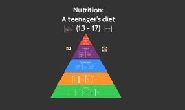 A teenager's diet