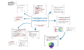 Intelligenz und Intelligenztests