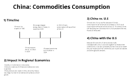 China: Commodities Consumption