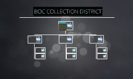 BOC COLLECTION DISTRICT