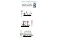 Denominaciones elementos constitutivos del aparejo de buques de vela.