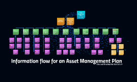 Information flow for an Asset Management Plan