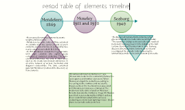 Period Table of Elements Timeline
